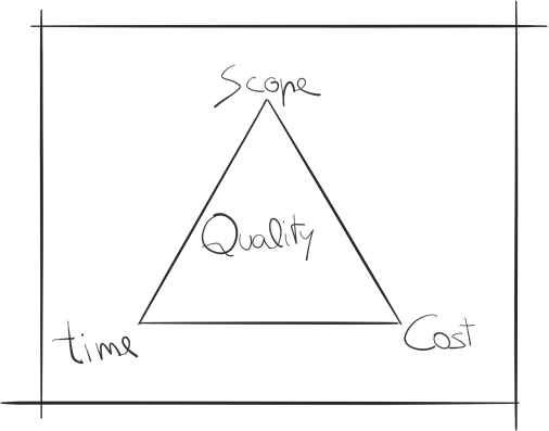 PM Quality triangle